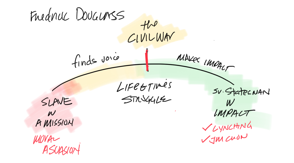 The arc of Fredrick Douglass's life