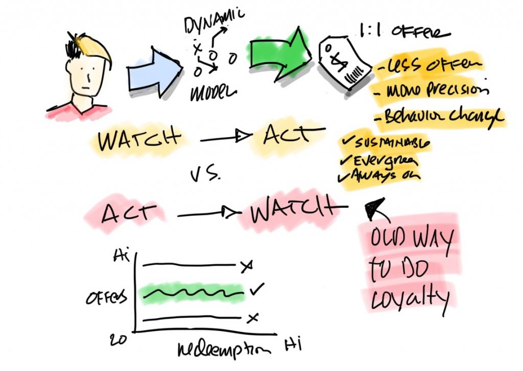 Watching behavior is more than basic analysis.