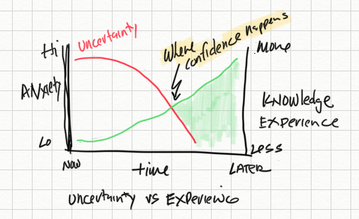 Confidence moment, when uncertainty goes down and knowledge and experience increases.